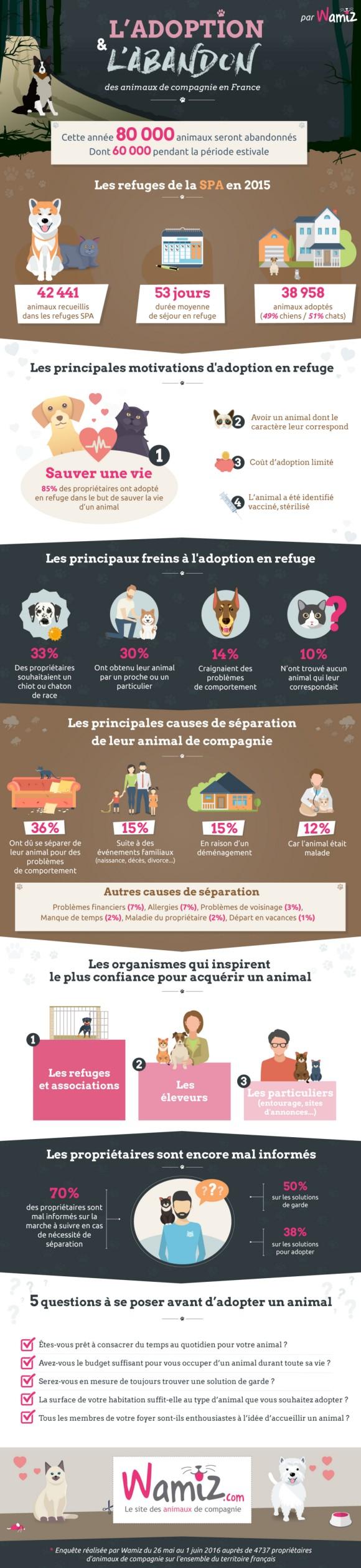 Enquête : l'abandon et l'adoption des animaux de compagnie en France (Infographie)