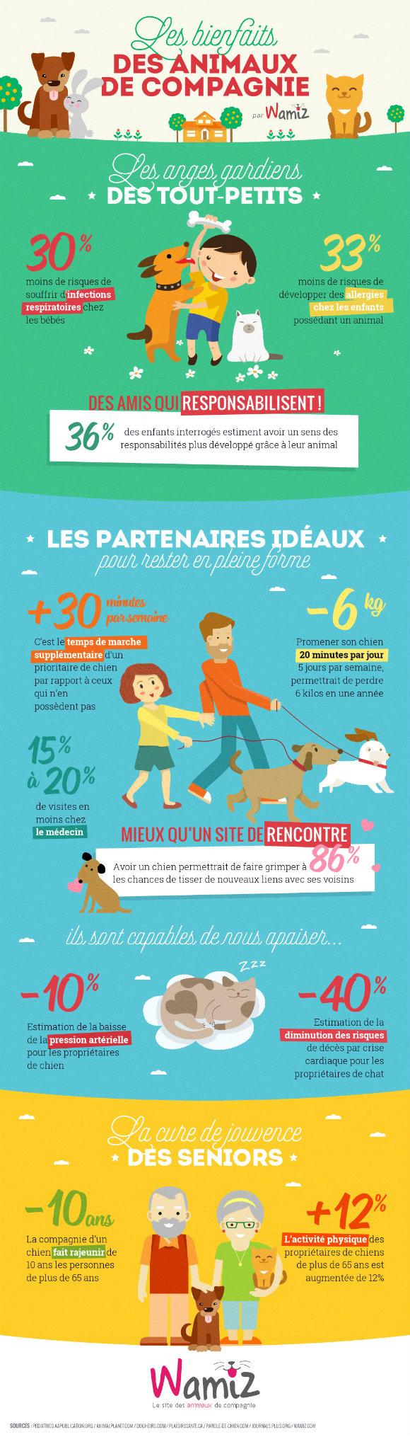 Les bienfaits des animaux de compagnie pour les humains en une infographie !