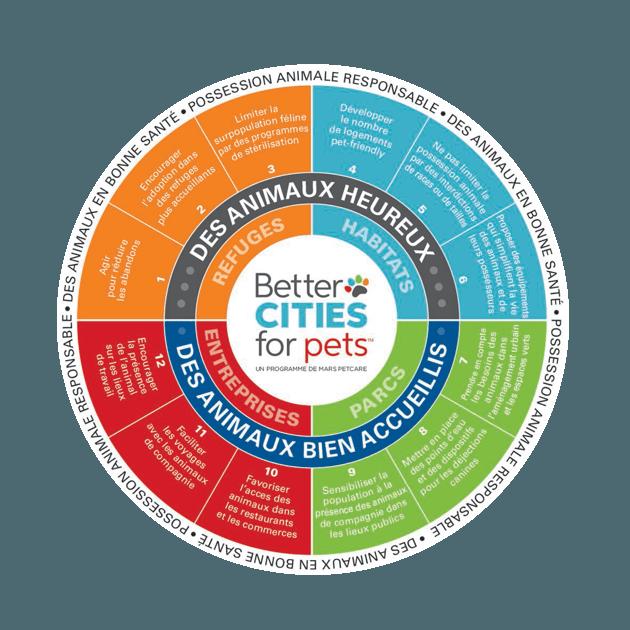 Better Cities for Pets : 10 mesures pour améliorer le bien-être des animaux de compagnie en ville