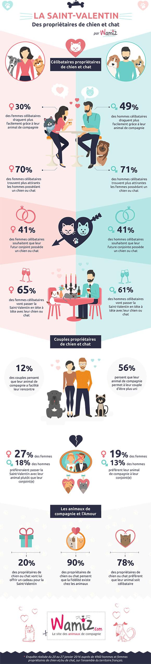 65% des femmes célibataires s'apprêtent à passer la Saint-Valentin en tête à tête avec leur poilu !