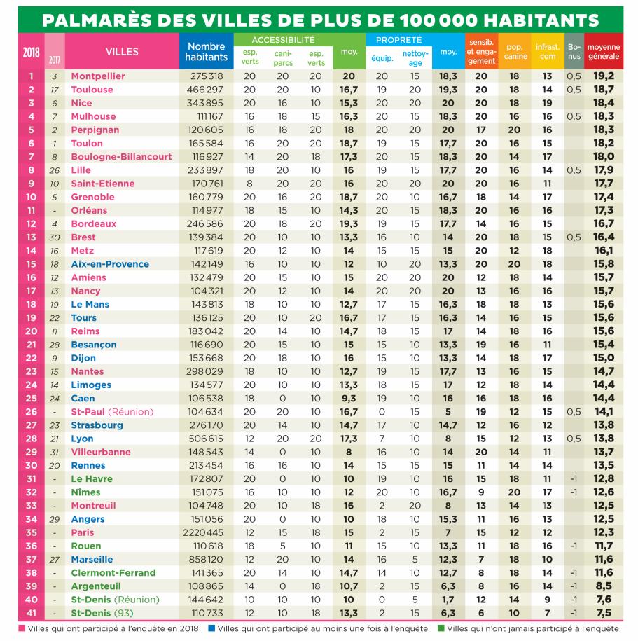 palmarès villes dog-friendly 30 millions d'amis