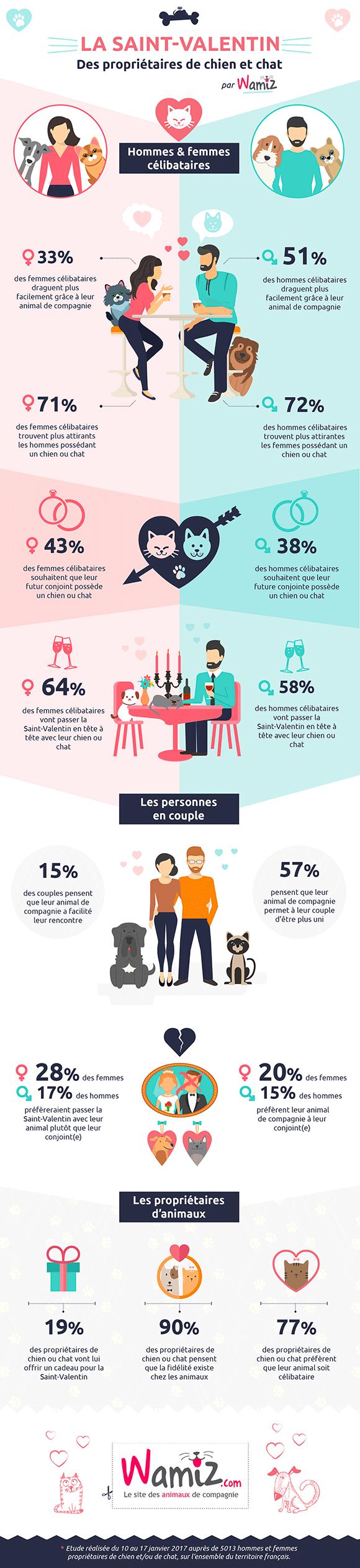 28 % des femmes en couple préfèreraient passer la Saint-Valentin avec leur animal de compagnie !