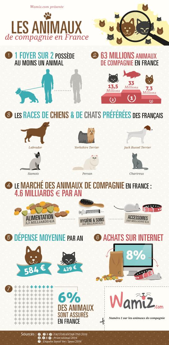 Marché des animaux de compagnie en France en 2017 (Infographie)